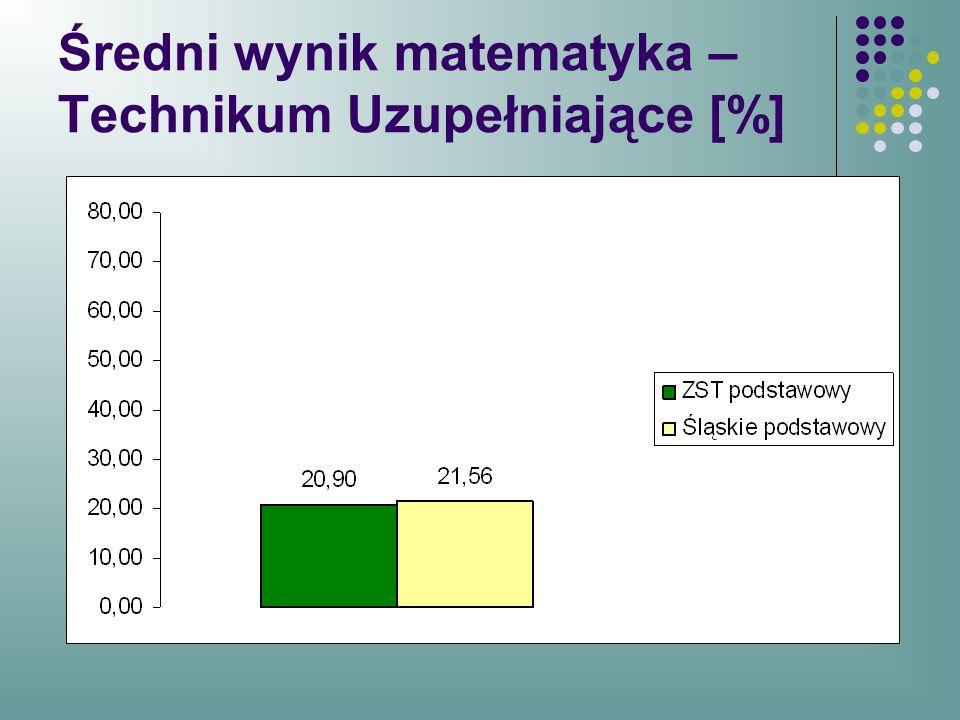 Średni wynik matematyka –Technikum Uzupełniające [%]